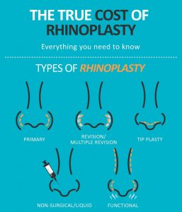 True Cost of Rhinoplasty Infographic Header Image for Charlotte, NC Office