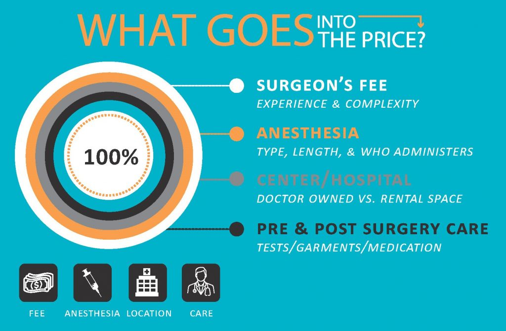 What goes into the price of your rhinoplasty inforgraphic for our Charlotte, NC medical clinic